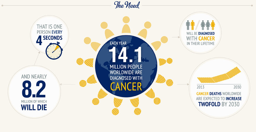 Cancer Research Institute Graphic